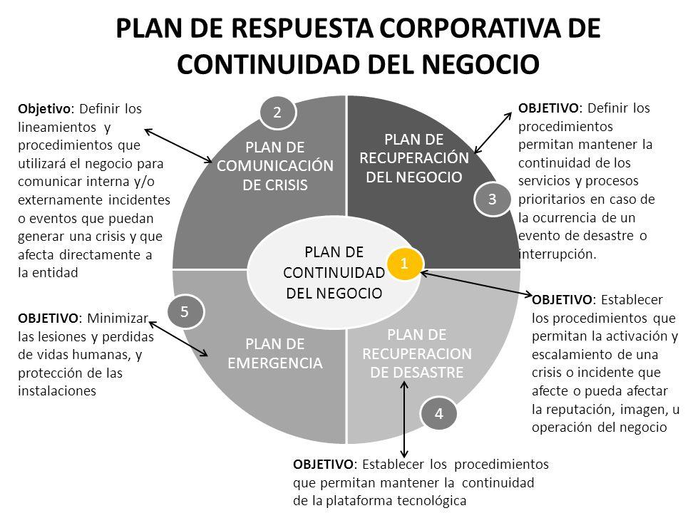 PLAN DE RESPUESTA CORPORATIVA DE CONTINUIDAD DEL NEGOCIO
