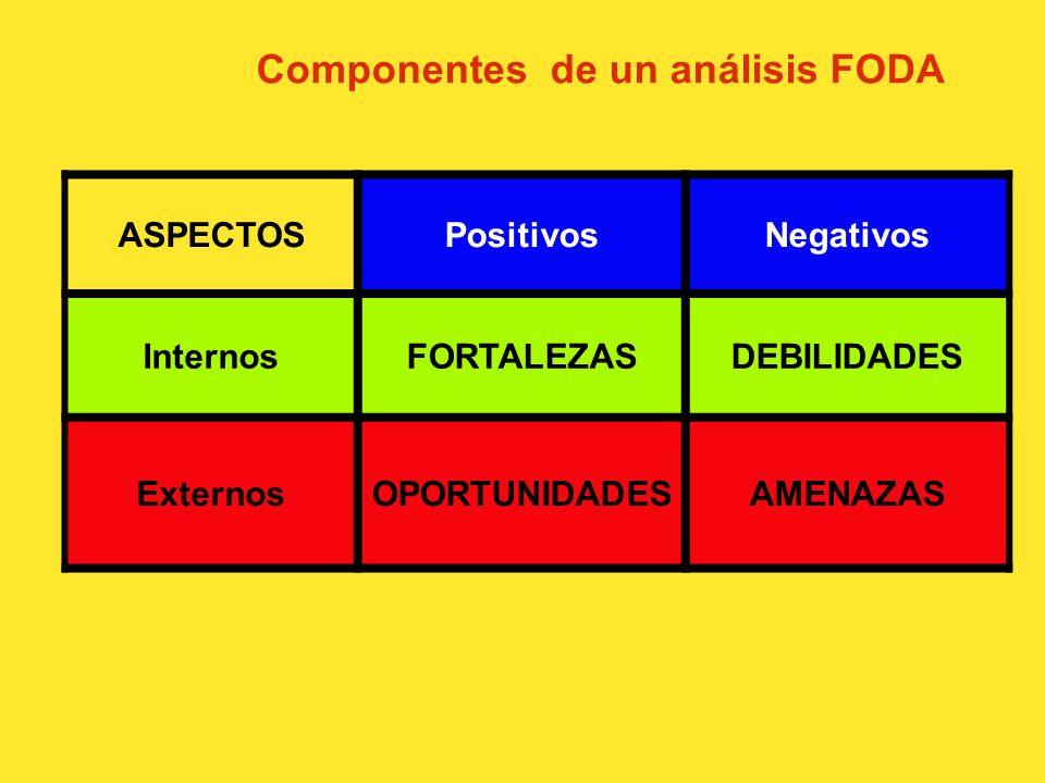 Componentes de un análisis FODA