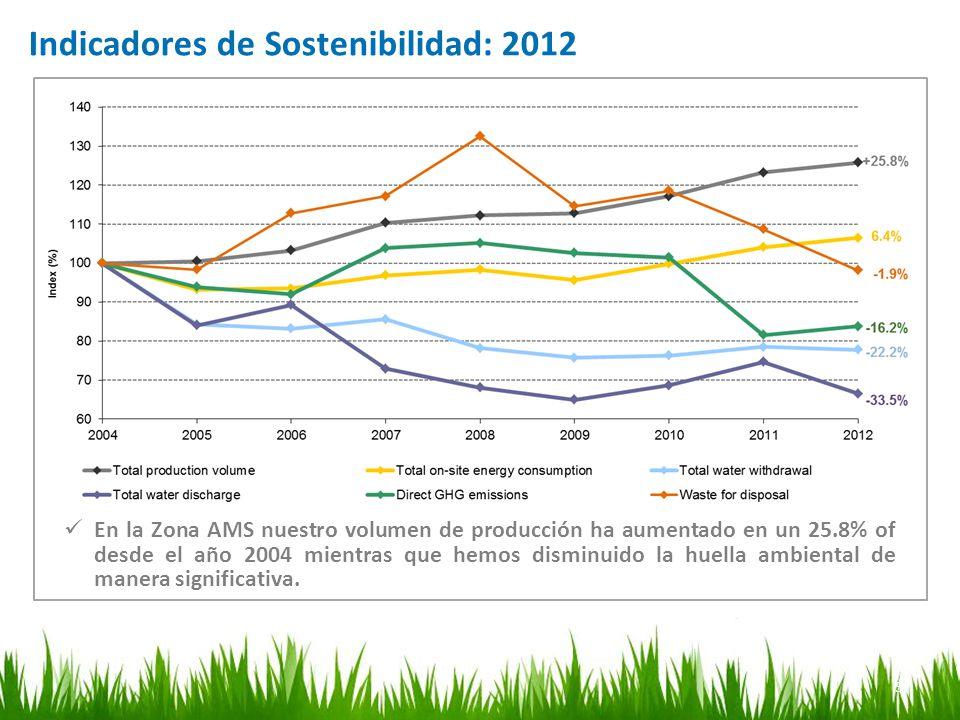 Indicadores de Sostenibilidad: 2012