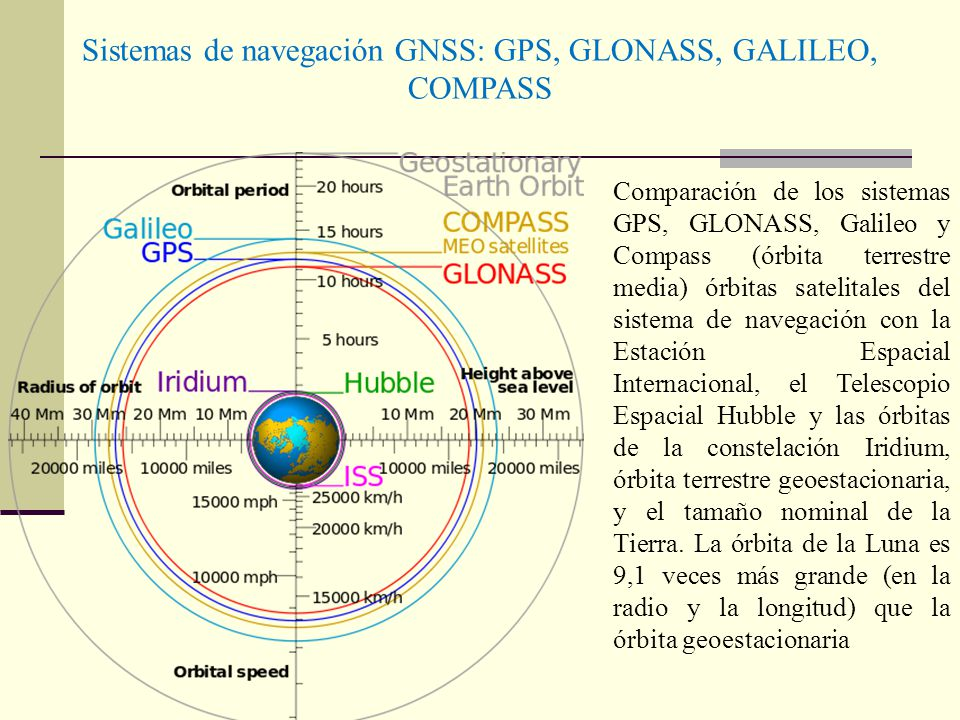 Sistemas de navegación GNSS: GPS, GLONASS, GALILEO, COMPASS