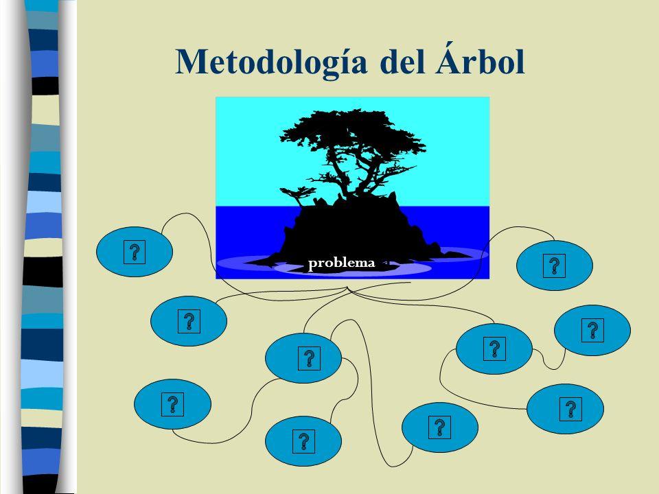 Metodología del Árbol problema