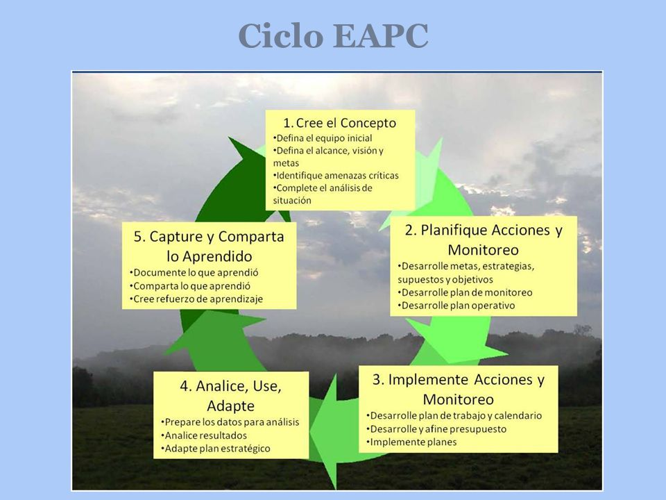 Ciclo EAPC help foster learning and sharing.