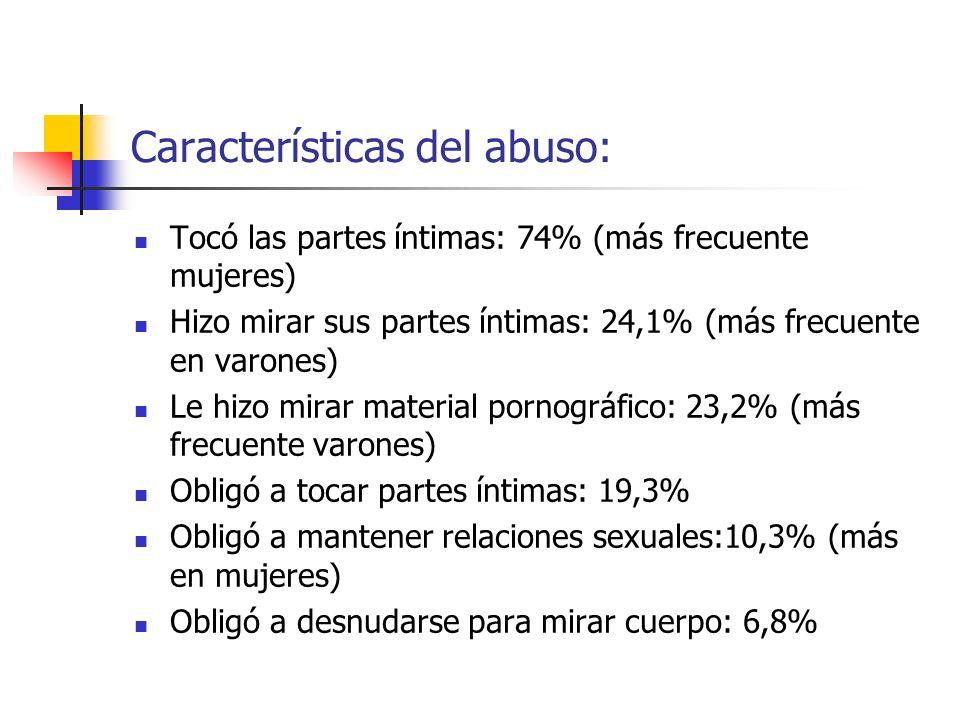 Características del abuso:
