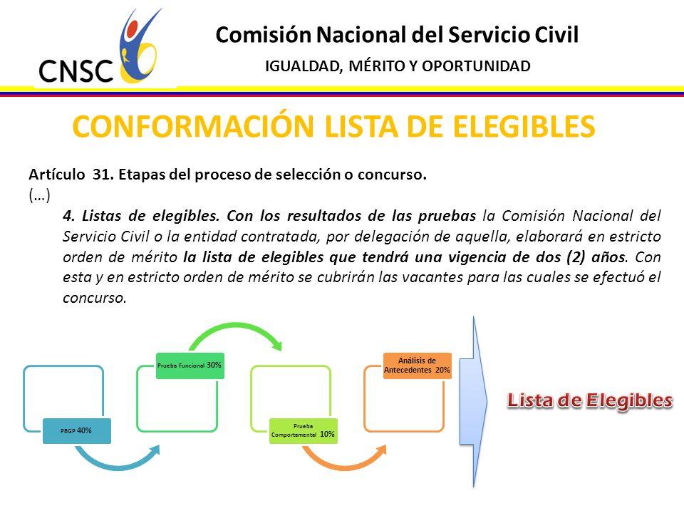 CONFORMACIÓN LISTA DE ELEGIBLES