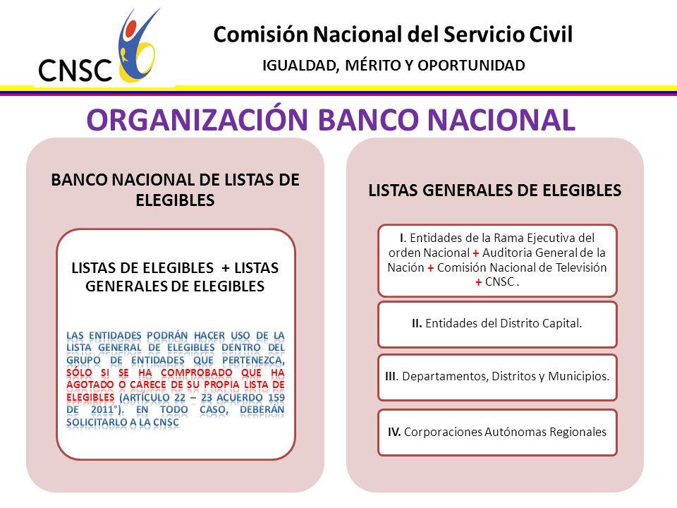 ORGANIZACIÓN BANCO NACIONAL