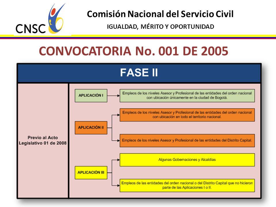 CONVOCATORIA No. 001 DE 2005 Comisión Nacional del Servicio Civil