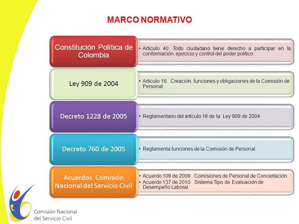MARCO NORMATIVO Constitución Política de Colombia Ley 909 de 2004