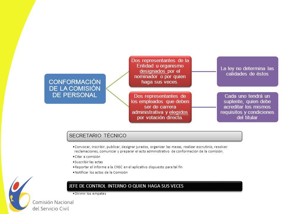 CONFORMACIÓN DE LA COMISIÓN DE PERSONAL