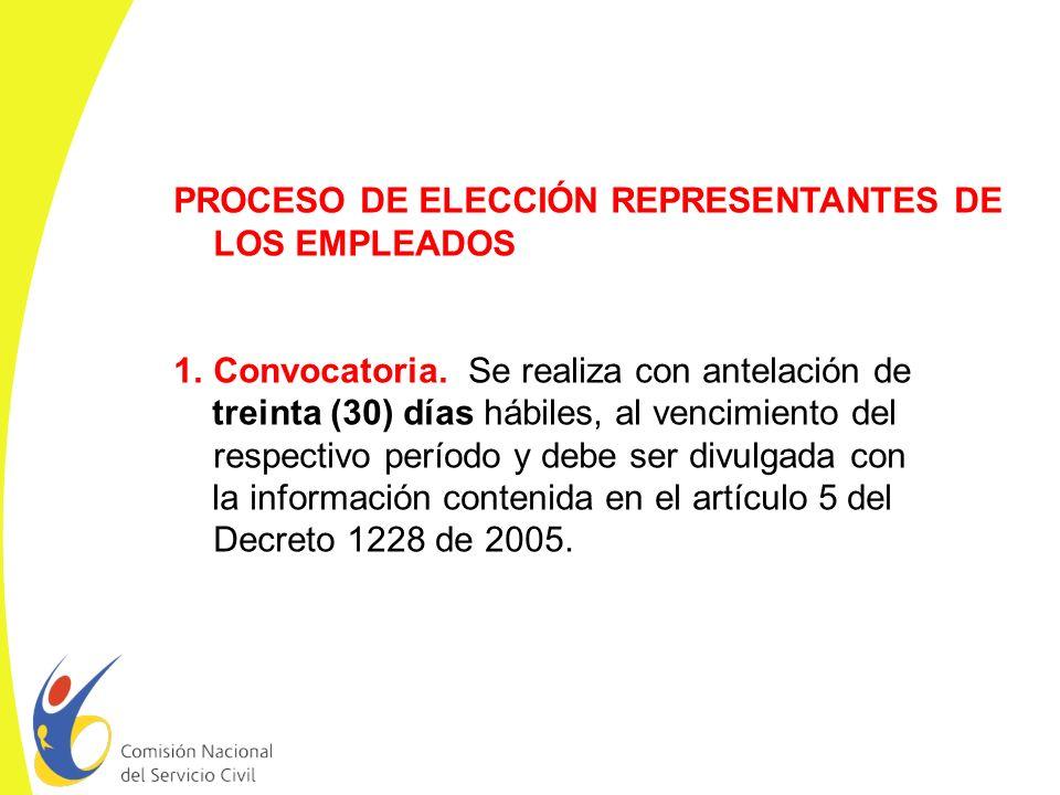 PROCESO DE ELECCIÓN REPRESENTANTES DE LOS EMPLEADOS