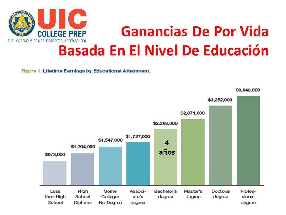 Ganancias De Por Vida Basada En El Nivel De Educación