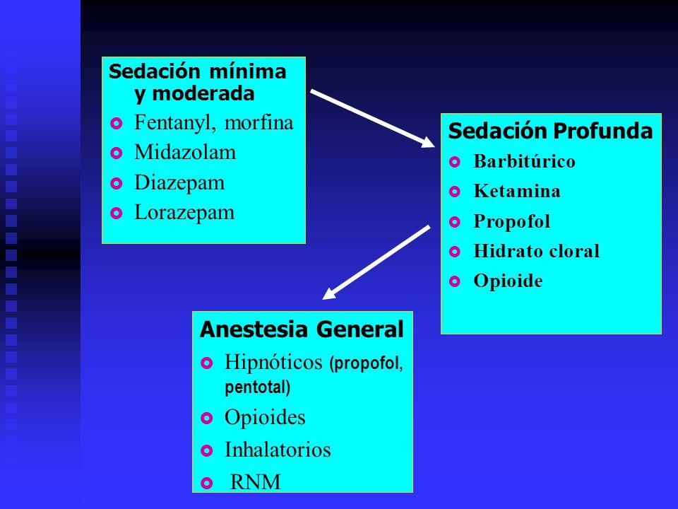 Hipnóticos (propofol, pentotal) Opioides Inhalatorios RNM