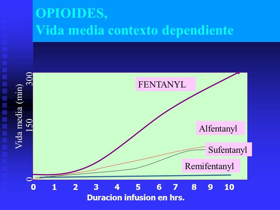 OPIOIDES, Vida media contexto dependiente