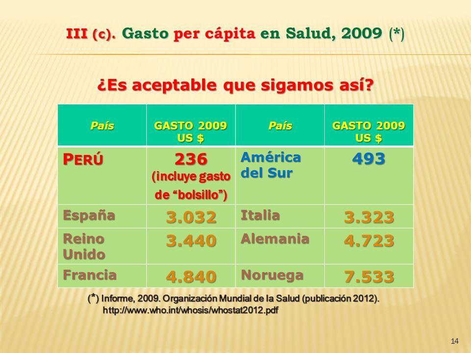 III (c). Gasto per cápita en Salud, 2009 (*)