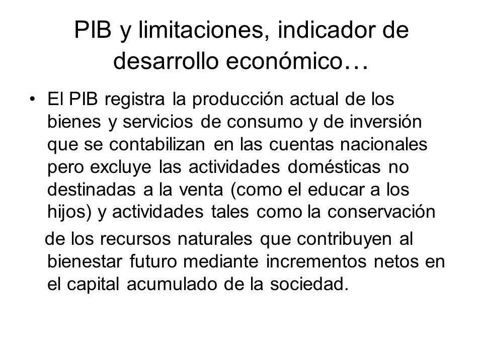 PIB y limitaciones, indicador de desarrollo económico…