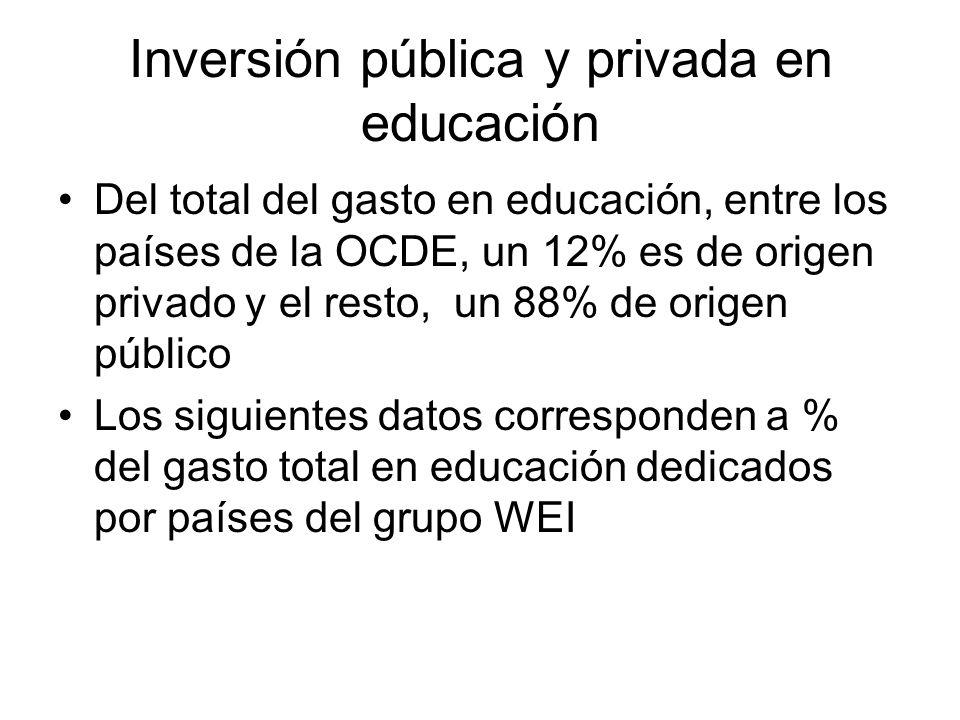 Inversión pública y privada en educación