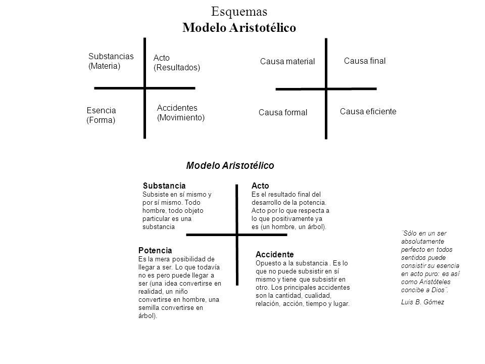 Esquemas Modelo Aristotélico Modelo Aristotélico Substancias (Materia)