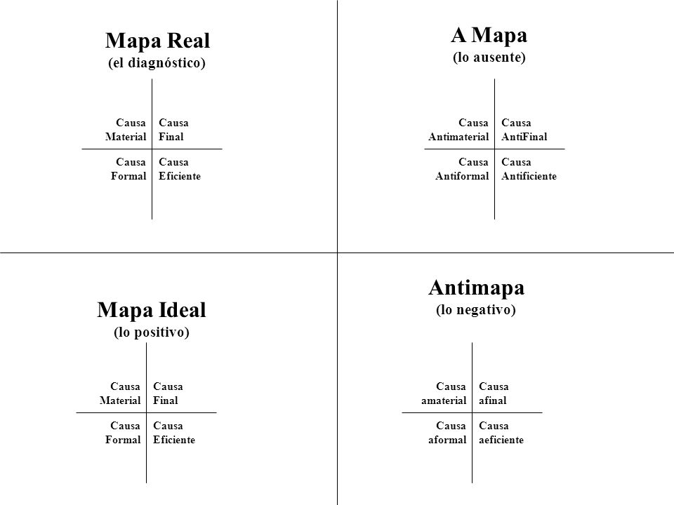 A Mapa Mapa Real Antimapa Mapa Ideal