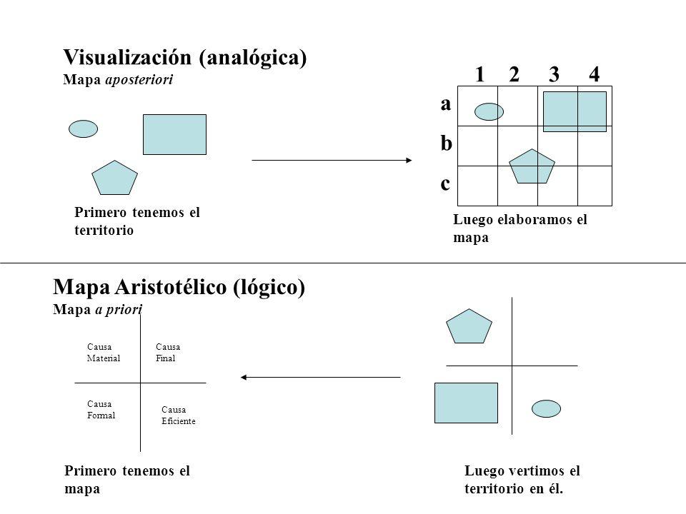 Visualización (analógica) 1 2 3 4 a