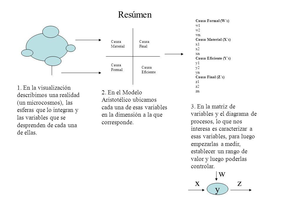 Resúmen Causa Formal (W´s) w1. w2. wn. Causa Material (X´s) x1. x2. xn. Causa Eficiente (Y´s)