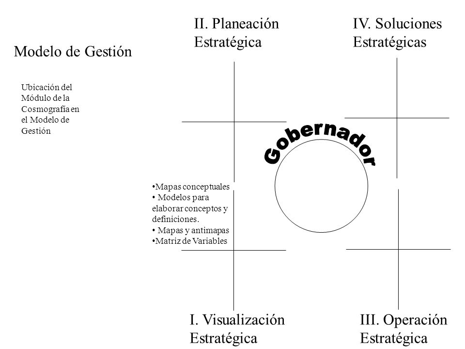 Gobernador II. Planeación Estratégica IV. Soluciones Estratégicas