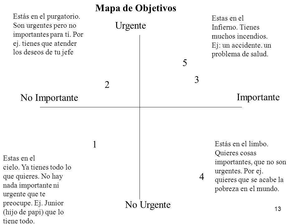 Mapa de Objetivos Urgente 5 3 2 No Importante Importante 1 4