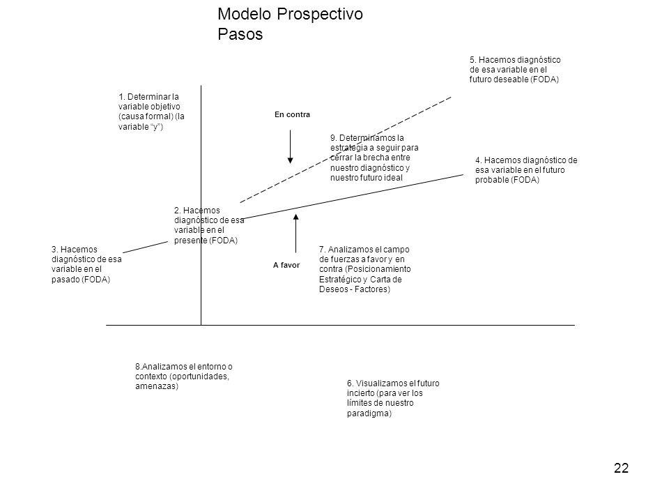 Modelo Prospectivo Pasos