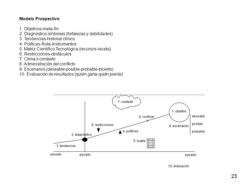 Modelo Prospectivo 1. Objetivos-meta-fin. 2. Diagnóstico-síntomas (fortalezas y debilidades) 3. Tendencias-historial clínico.