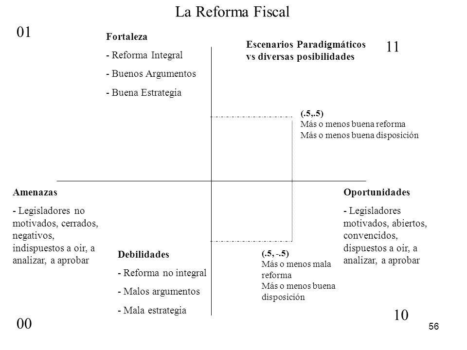 La Reforma Fiscal 01 11 10 00 Fortaleza - Reforma Integral
