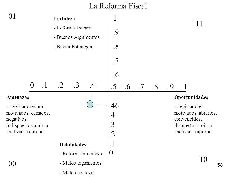 La Reforma Fiscal 01. 1. .9. .8. .7. .6. Fortaleza. - Reforma Integral. - Buenos Argumentos.