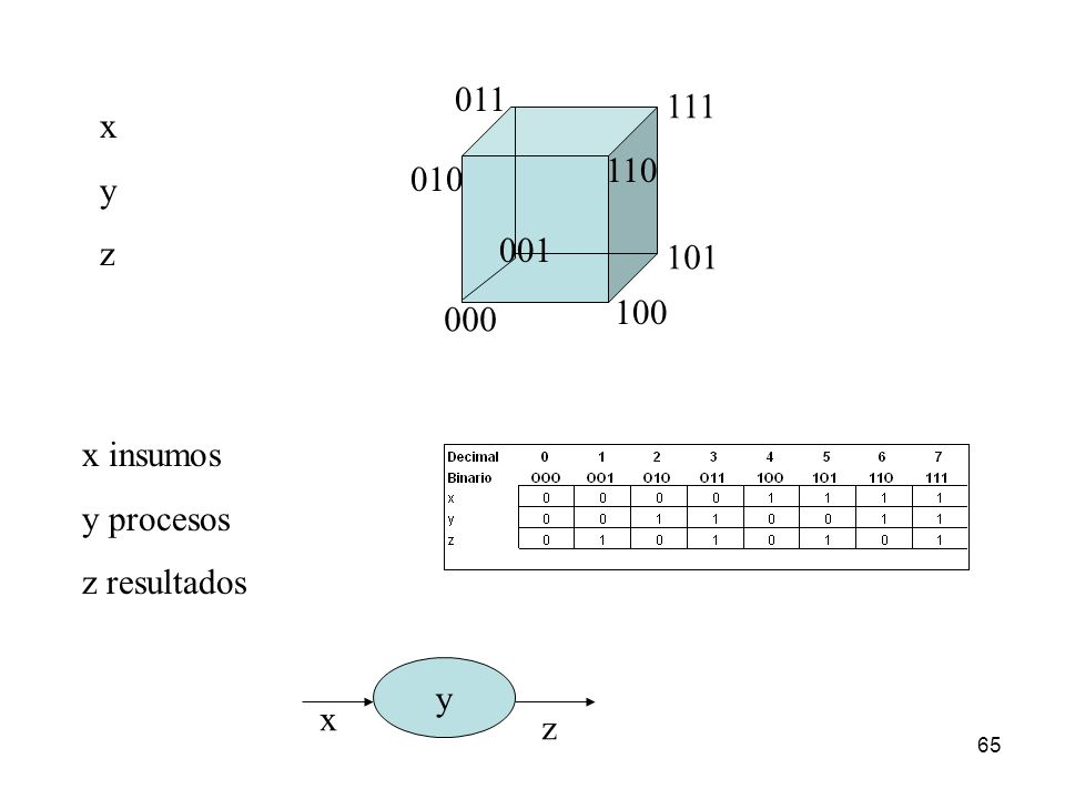 011 111 x y z 110 010 001 101 100 000 x insumos y procesos z resultados y x z