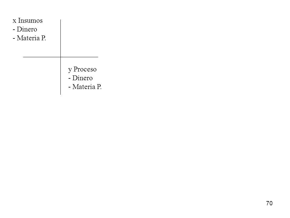x Insumos - Dinero - Materia P. y Proceso - Dinero - Materia P.
