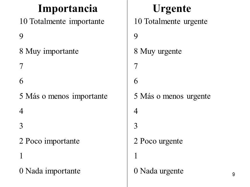 Importancia Urgente 10 Totalmente importante 9 8 Muy importante 7 6
