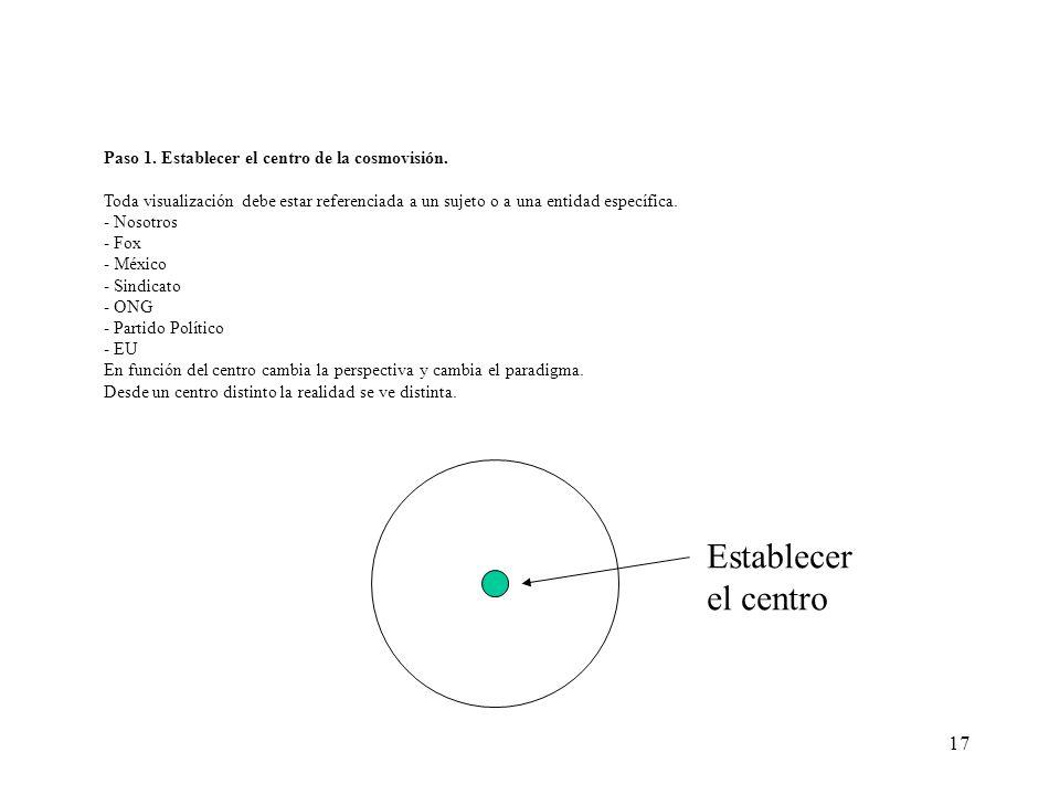 Establecer el centro Paso 1. Establecer el centro de la cosmovisión.