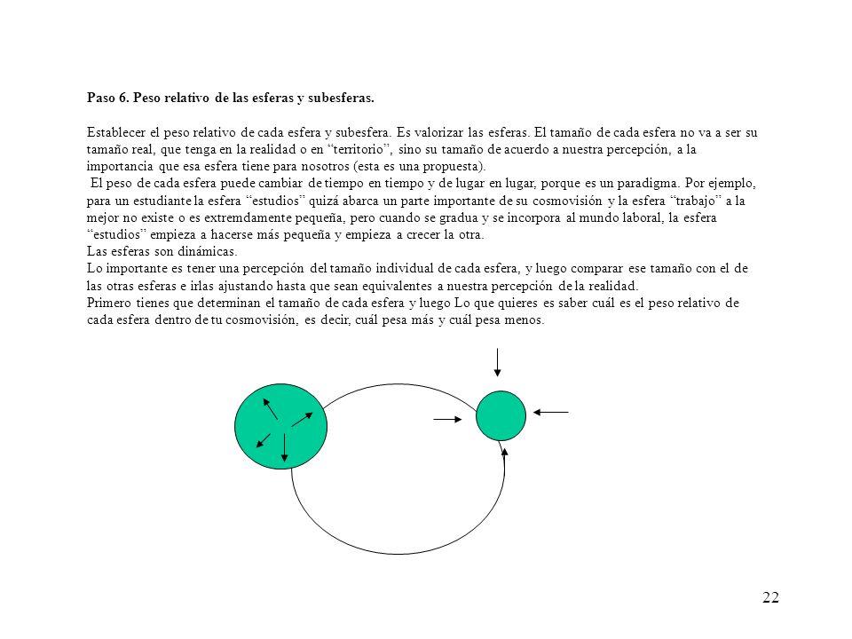Paso 6. Peso relativo de las esferas y subesferas.