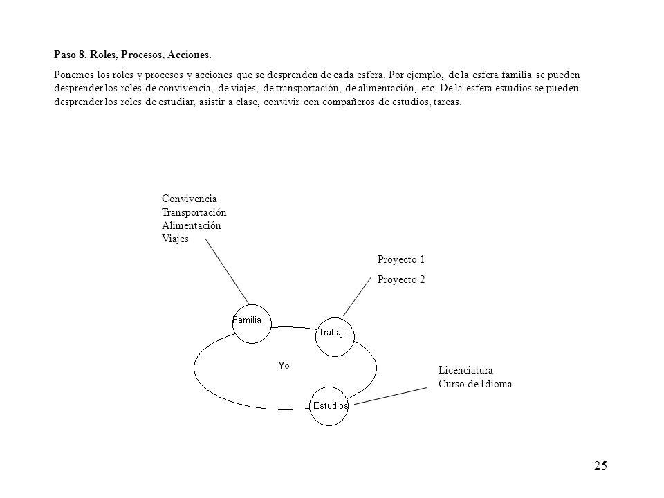Paso 8. Roles, Procesos, Acciones.