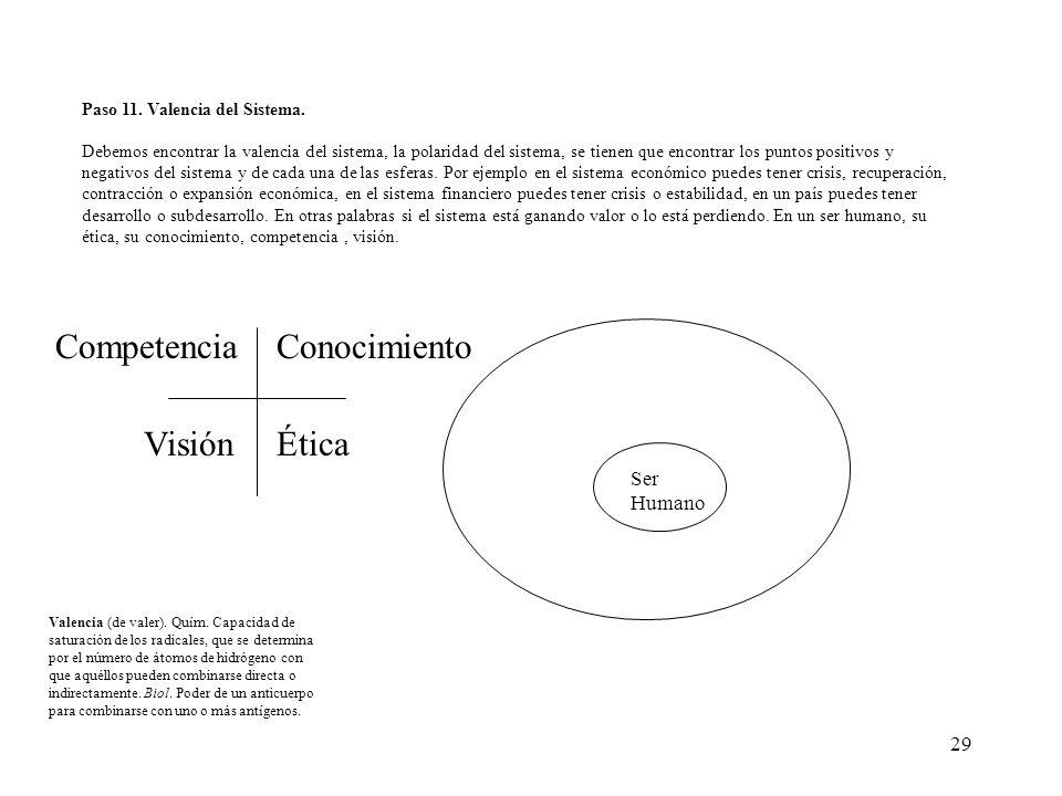 Competencia Conocimiento Visión Ética Ser Humano