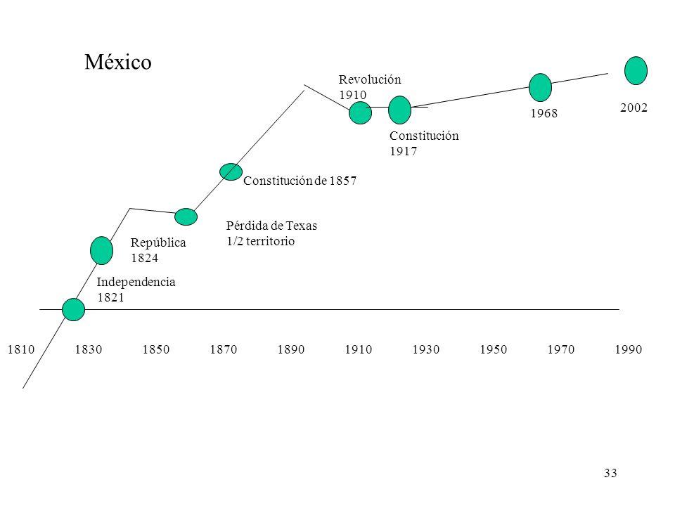 México Revolución 1910 2002 1968 Constitución 1917