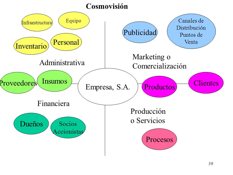Cosmovisión Publicidad Personal Inventario Marketing o