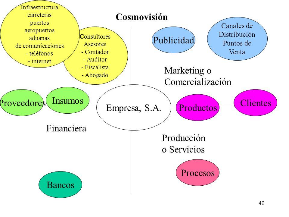 Cosmovisión Publicidad Marketing o Comercialización Empresa, S.A.