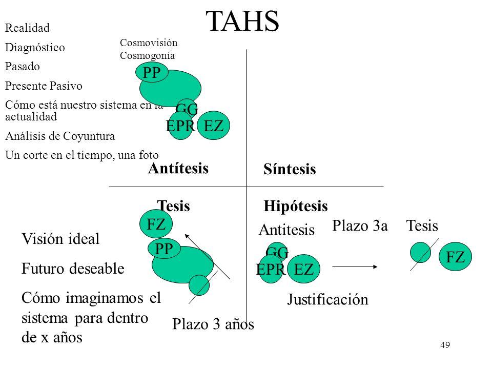 TAHS PP GG EPR EZ Antítesis Síntesis Tesis Hipótesis FZ Plazo 3a Tesis