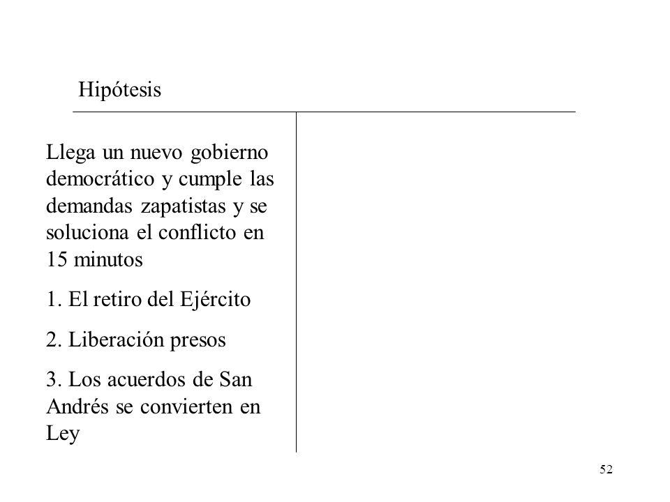 Hipótesis Llega un nuevo gobierno democrático y cumple las demandas zapatistas y se soluciona el conflicto en 15 minutos.