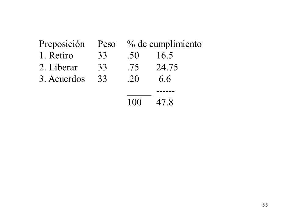Preposición Peso % de cumplimiento