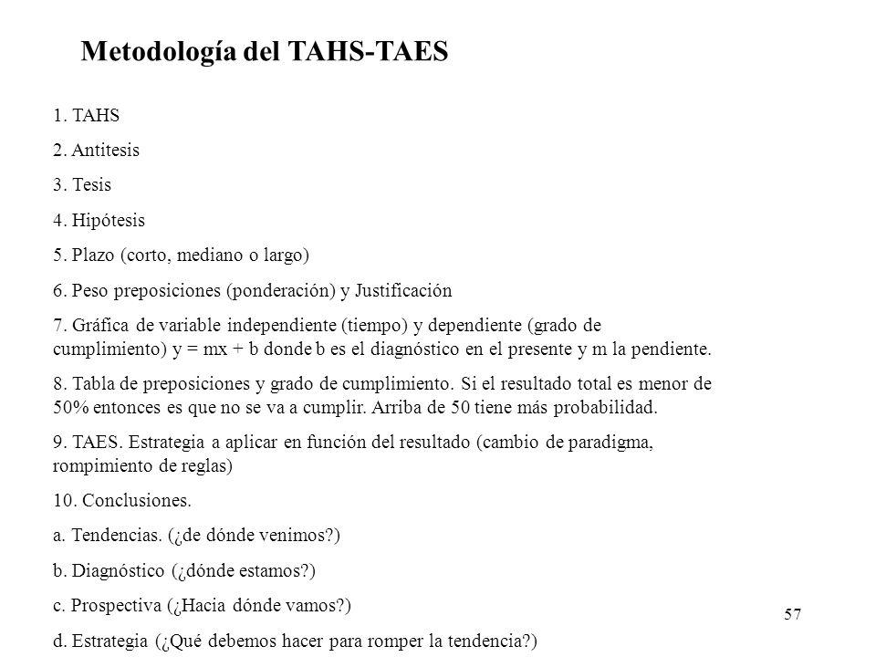 Metodología del TAHS-TAES