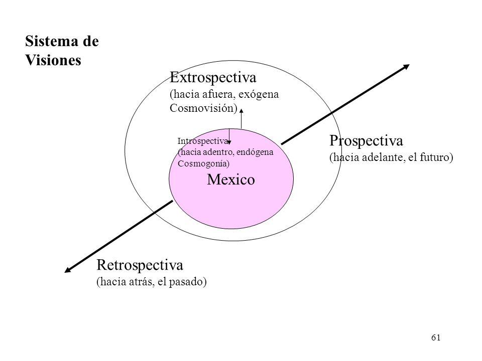 Sistema de Visiones Extrospectiva Prospectiva Mexico Retrospectiva