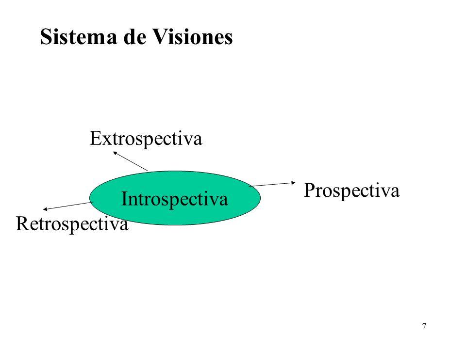 Sistema de Visiones Extrospectiva Prospectiva Introspectiva