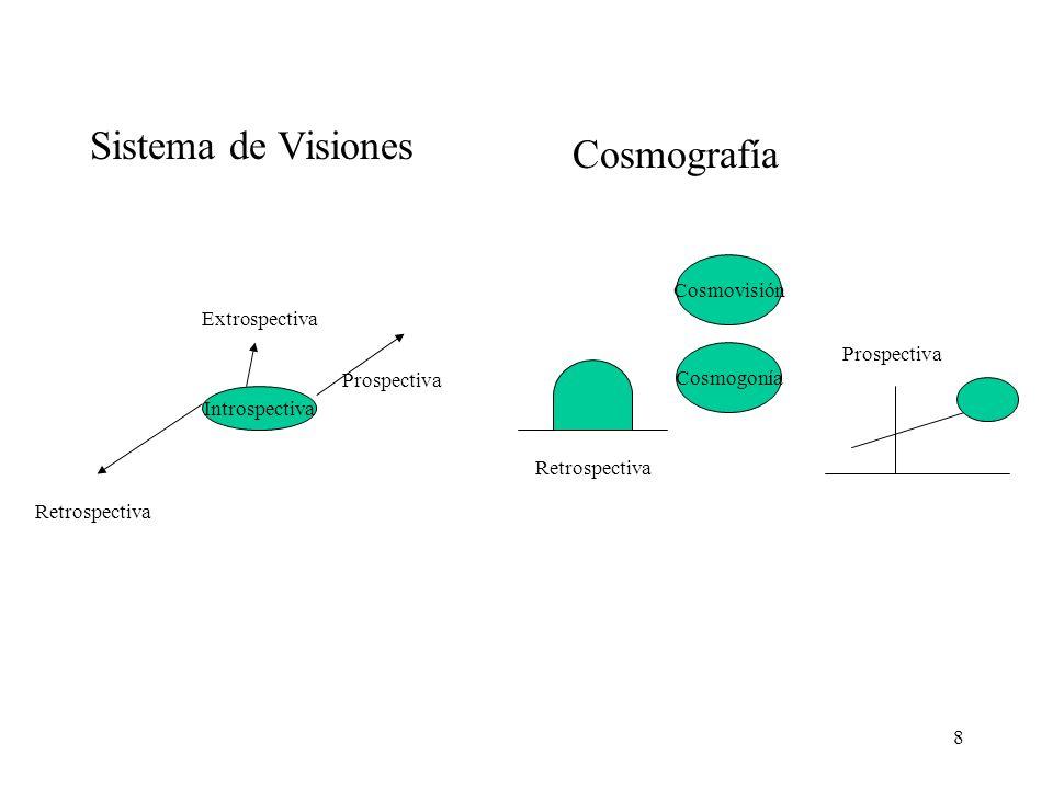 Sistema de Visiones Cosmografía Cosmovisión Extrospectiva Prospectiva