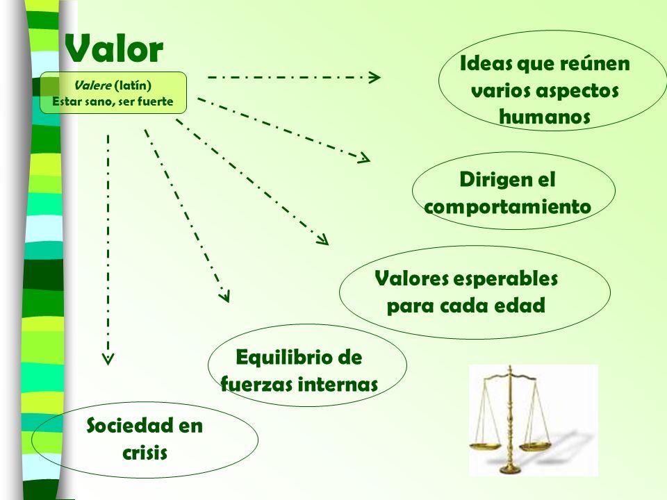 Valor Ideas que reúnen varios aspectos humanos