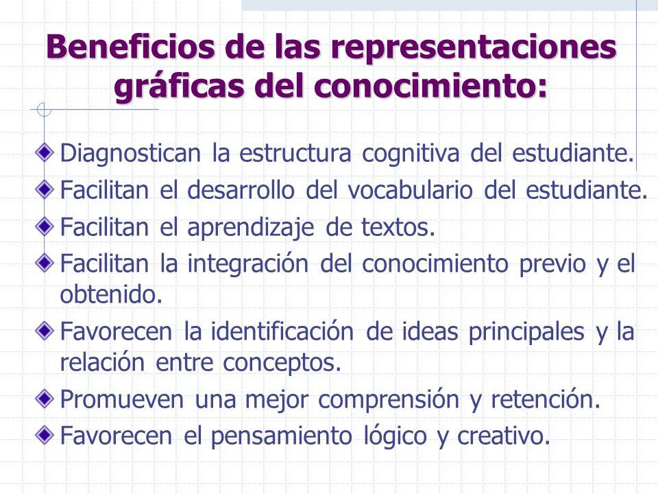 Beneficios de las representaciones gráficas del conocimiento: