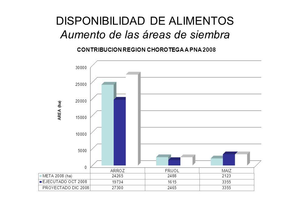 DISPONIBILIDAD DE ALIMENTOS Aumento de las áreas de siembra
