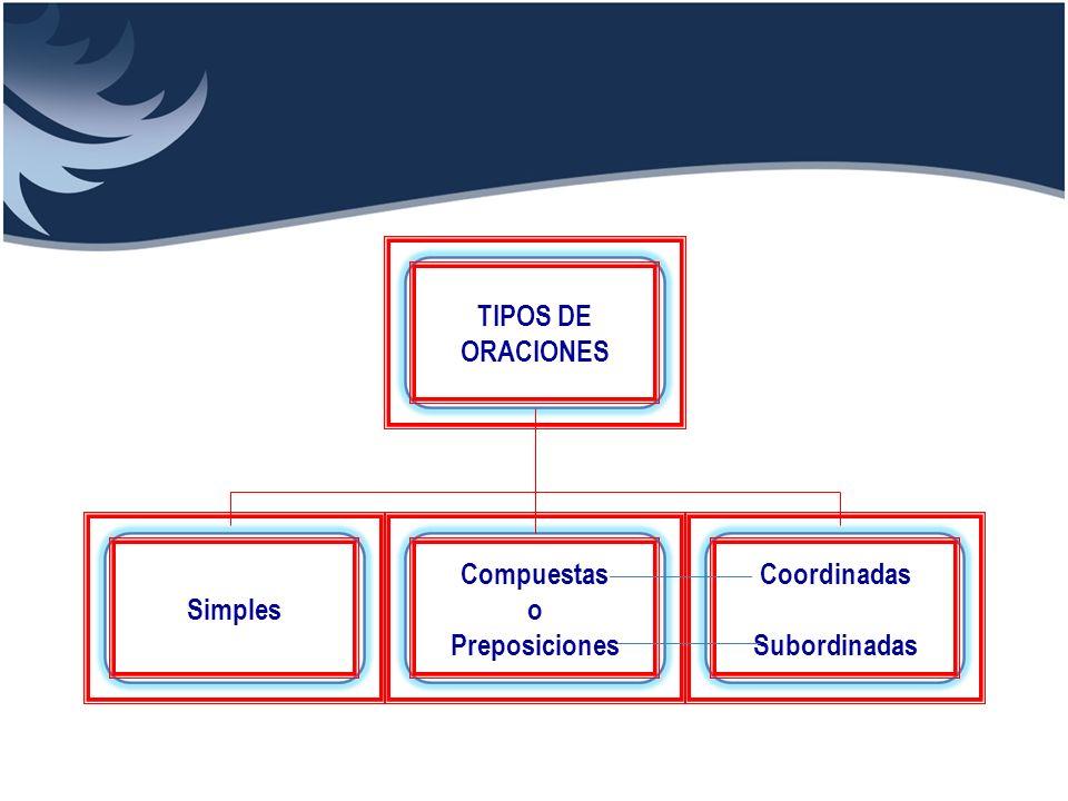 TIPOS DE ORACIONES Simples Compuestas o Preposiciones Coordinadas Subordinadas